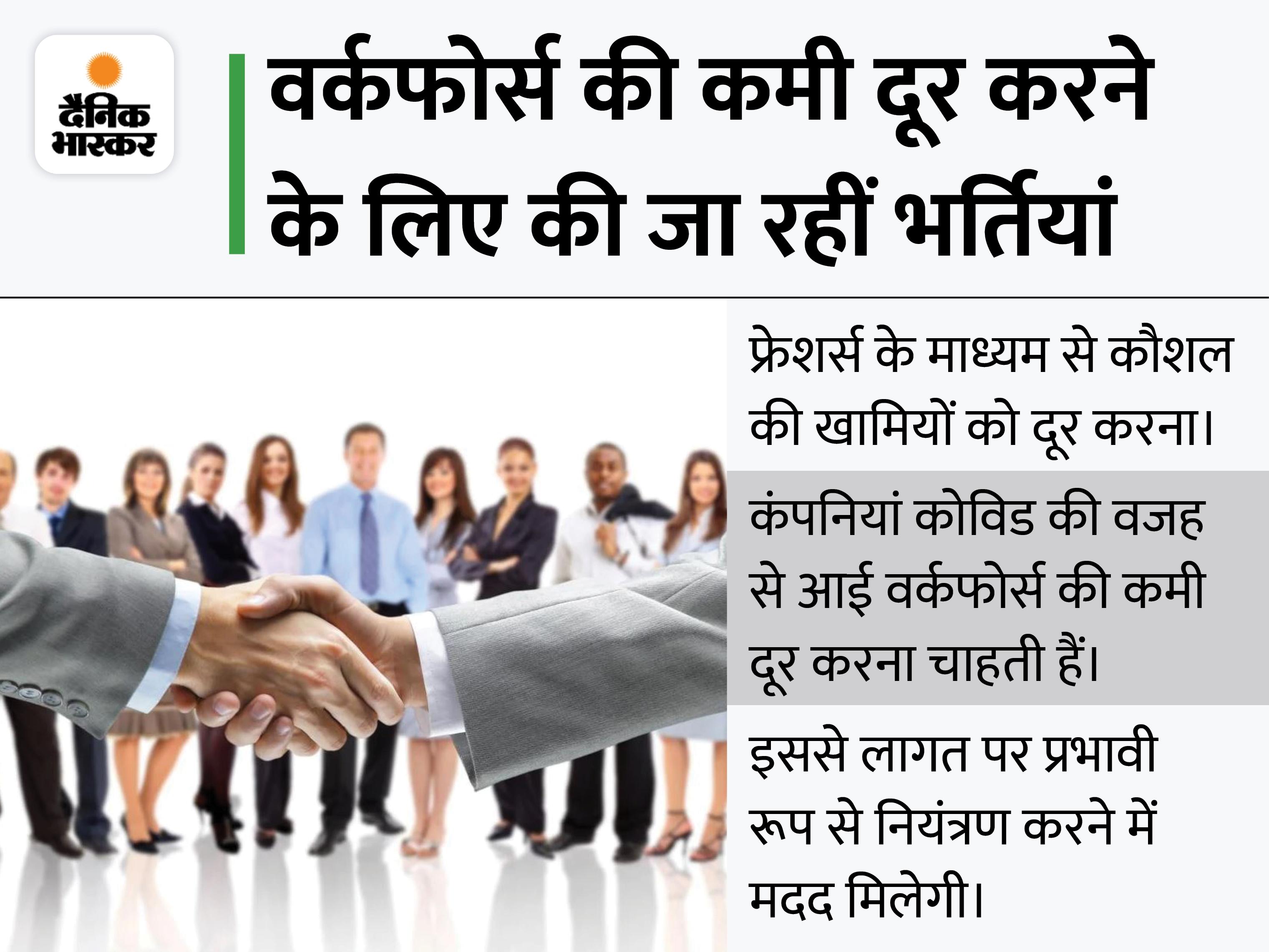 सीनियर पदों पर भर्ती करने के बाद अब फ्रेशर्स की तलाश में भारतीय कंपनियां|बिजनेस,Business - Dainik Bhaskar