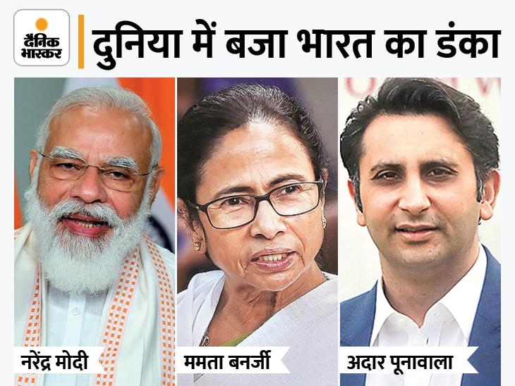 दुनिया के 100 सबसे प्रभावशाली लोगों में PM मोदी, ममता और पूनावाला शामिल; मुल्ला बरादर का भी नाम|देश,National - Dainik Bhaskar