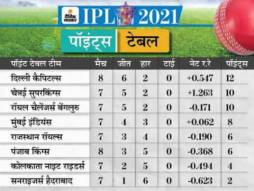 IPL 2021 की अंक तालिका में फिलहाल दिल्ली कैपिटल्स टॉप पर है।