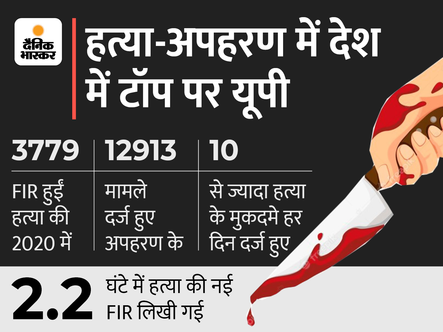 देश में 2020 में सबसे ज्यादा हत्या-अपहरण यूपी में हुए; मर्डर की 3,779 FIR और महिला अपराधोंसे जुड़े49,385 मामले दर्ज हुए|लखनऊ,Lucknow - Dainik Bhaskar