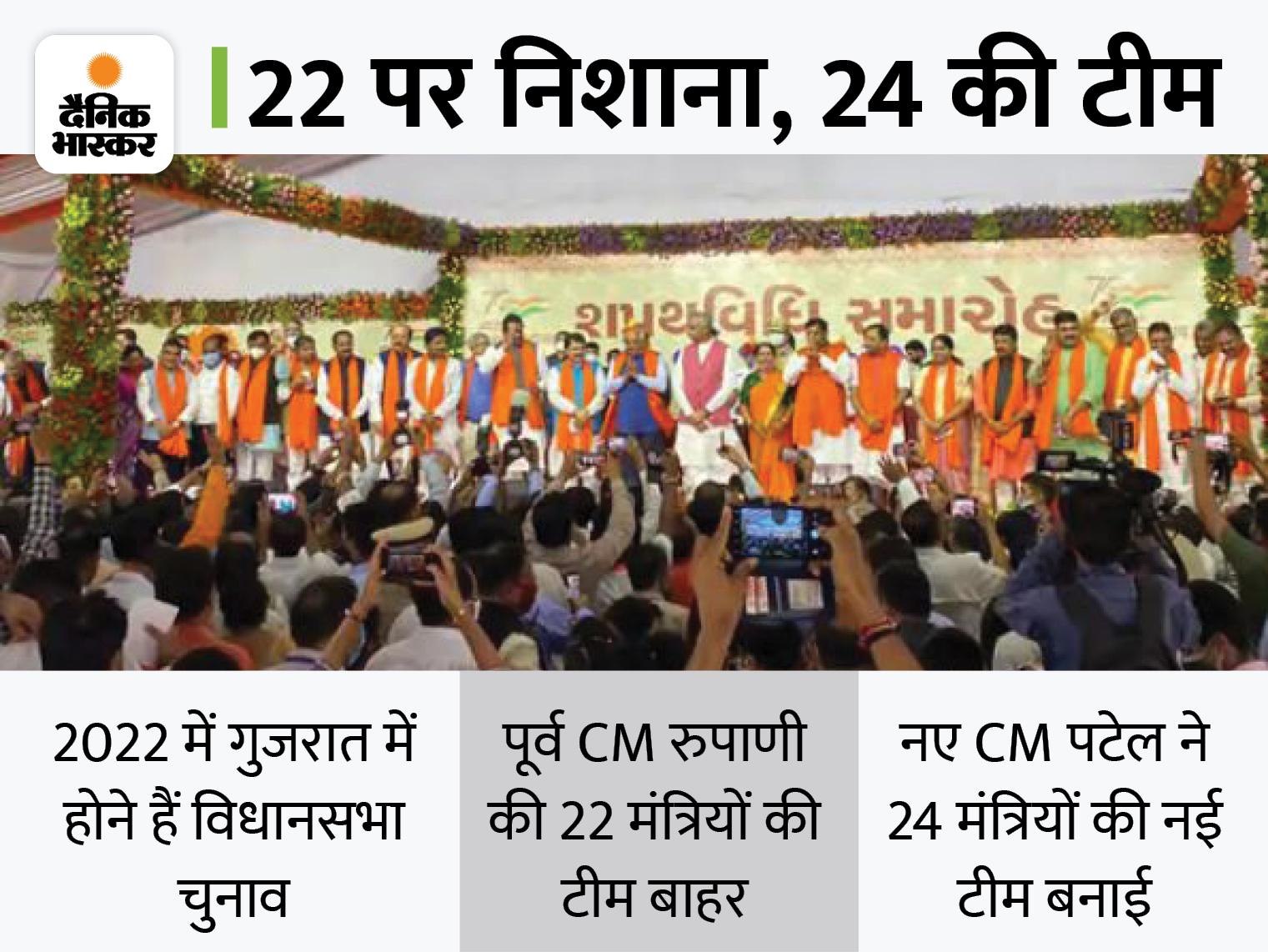 भूपेंद्र पटेल कैबिनेट में 24 मंत्री शामिल, रुपाणी मंत्रिमंडल के सभी 22 बाहर; बदलाव के साथ 2022 के चुनाव की तैयारी|देश,National - Dainik Bhaskar