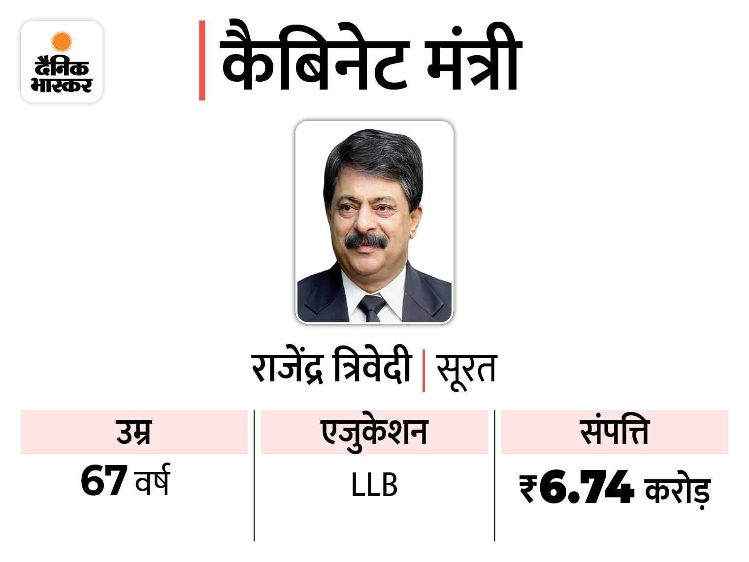 किसके पास कितनी संपत्ति और कौन कितना पढ़ा-लिखा, 10 कैबिनेट और 14 राज्य मंत्रियों के बारे में जानिए|गुजरात,Gujarat - Dainik Bhaskar