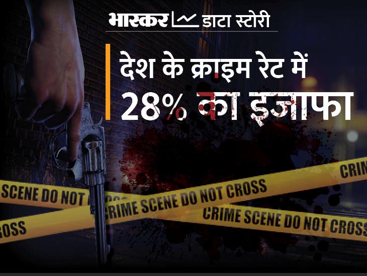 NCRB ने जारी किया 2020 का डेटा, हत्या के मामले में UP तो रेप के मामले में राजस्थान टॉप पर, बच्चों के खिलाफ सबसे ज्यादा अपराध MP में एक्सप्लेनर,Explainer - Dainik Bhaskar
