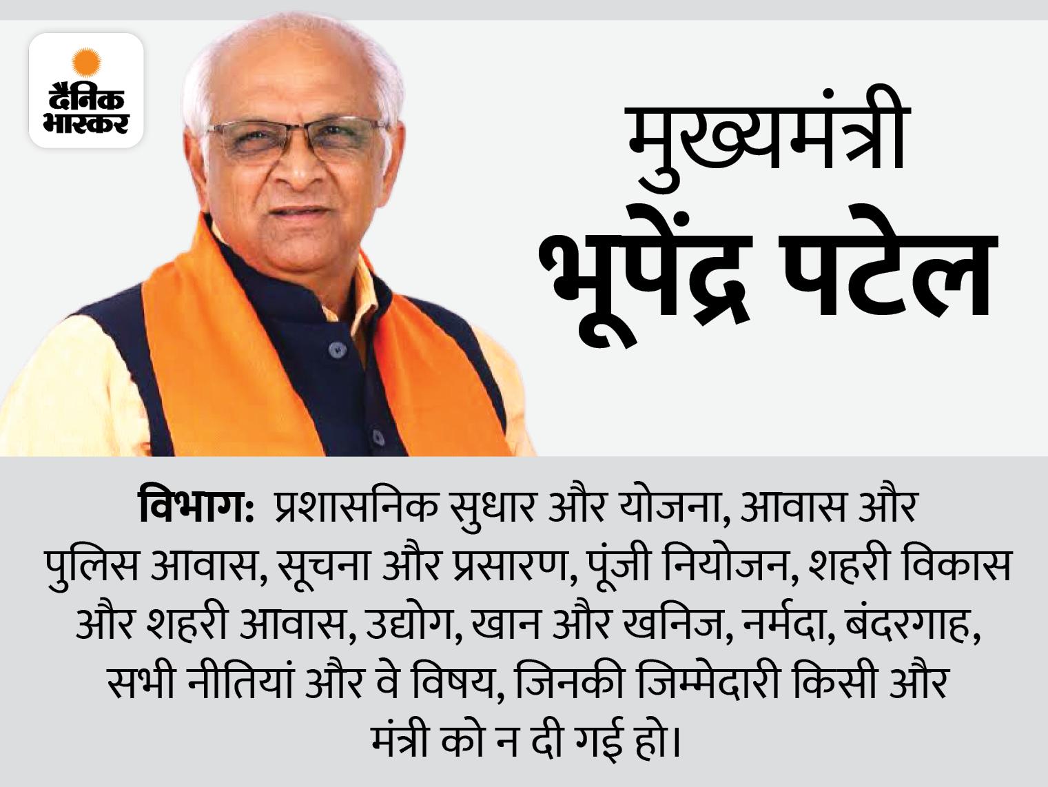 CM के पास माइंस और अरबन डेवलपमेंट; हर्ष संघवी को गृह, ऋषिकेश पटेल को हेल्थ व राजेंद्र त्रिवेदी को कानून मंत्रालय का जिम्मा|गुजरात,Gujarat - Dainik Bhaskar