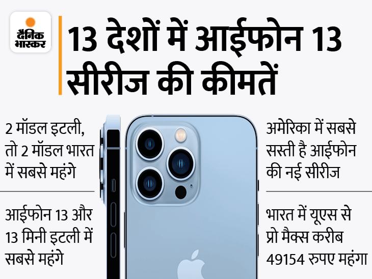 भारत में बहुत महंगी है आईफोन 13 सीरीज: अमेरिका से भारत में आईफोन 13 प्रो 46494 रुपए और आईफोन 13 मिनी 18516 रुपए महंगा; जानिए 13 देशों में सभी मॉडल की कीमत