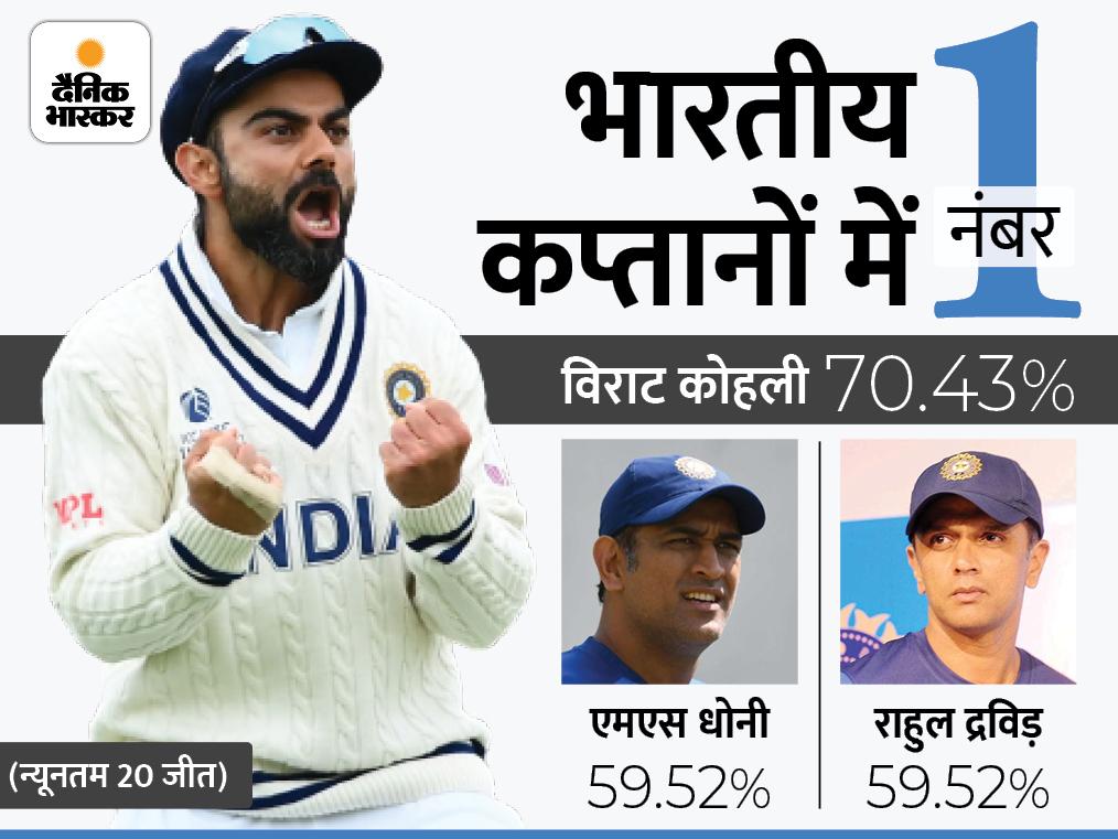 विराट का विनिंग परसेंटेज धोनी से भी 10% ज्यादा; ऑल टाइम ग्रेट्स क्लाइव लॉयड, पोंटिंग और स्मिथ की ये खूबियां भी मौजूद|क्रिकेट,Cricket - Dainik Bhaskar