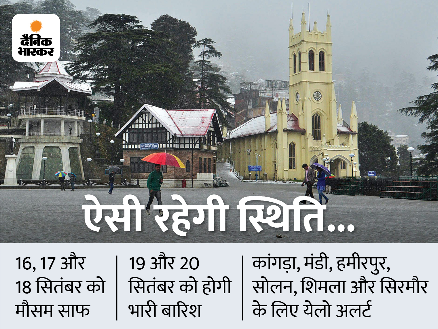 19 और 20 सितंबर को हिमाचल में भारी बारिश का येलो अलर्ट जारी; 5 जिलों के लोगों से अपील- सावधानी बरतें|शिमला,Shimla - Dainik Bhaskar
