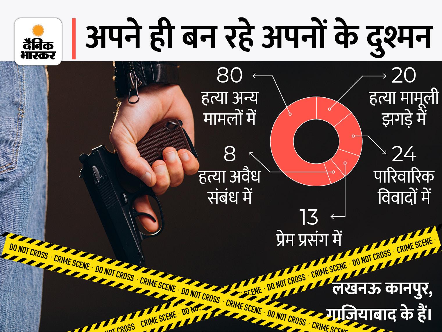 2020 में देश के19 शहरों में 1849 मर्डर, बदले में हुए 396 कत्ल; लखनऊ में 81, कानपुर में 41 और गाजियाबाद में 23 हत्या हुईं|गाजियाबाद,Ghaziabad - Dainik Bhaskar