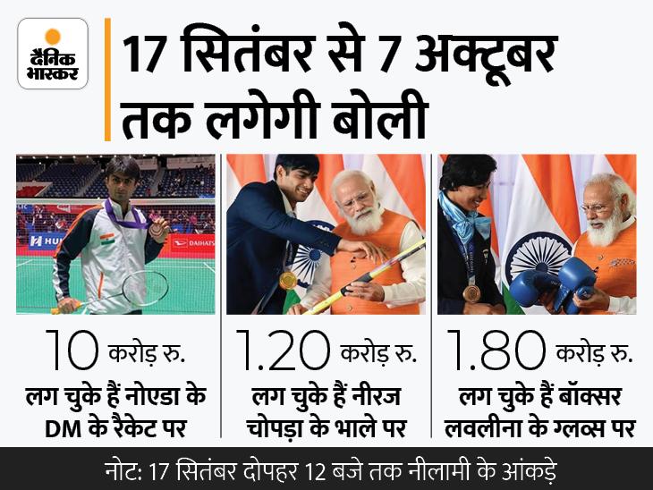 पैरालिंपियन नोएडा DM के रैकेट की बोली 10 करोड़, नीरज चोपड़ा के भाले के लिए सवा करोड़ लगे|देश,National - Dainik Bhaskar