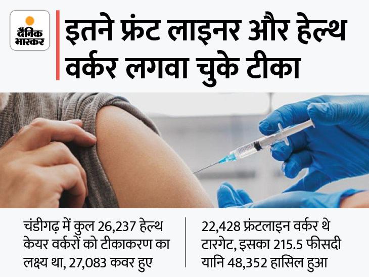 हेल्थ केयर वर्करों पर अध्ययन करके पता लगाया जाएगा-दोनों डोज लेने के बाद आदमी संक्रमण से कितना सुरक्षित|चंडीगढ़,Chandigarh - Dainik Bhaskar