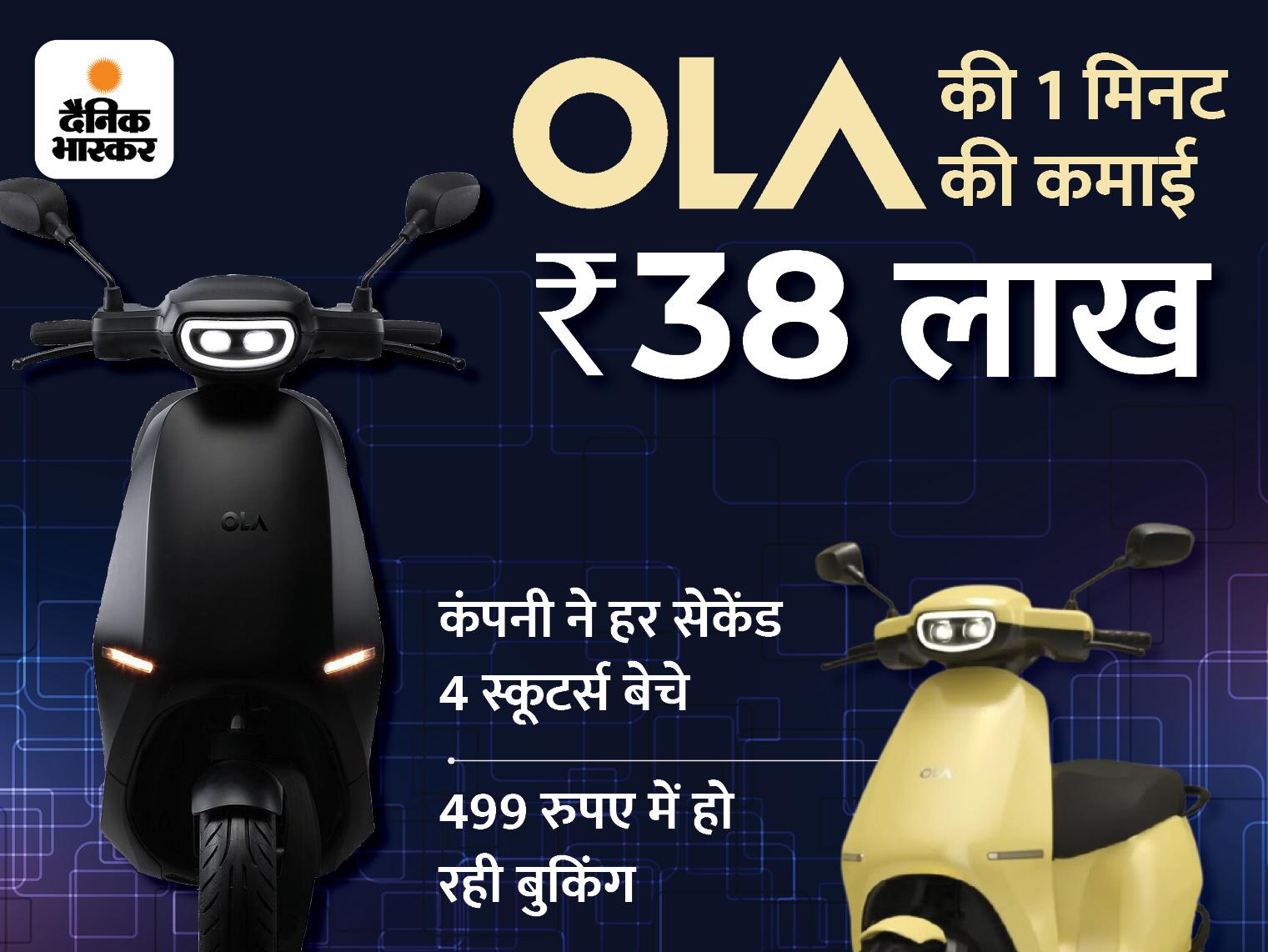 OLA ने दूसरे दिन 500 करोड़ रुपए के इलेक्ट्रिक स्कूटर बेचे, इससे 2 दिन में 1100 करोड़ रुपए की कमाई हुई|देश,National - Dainik Bhaskar