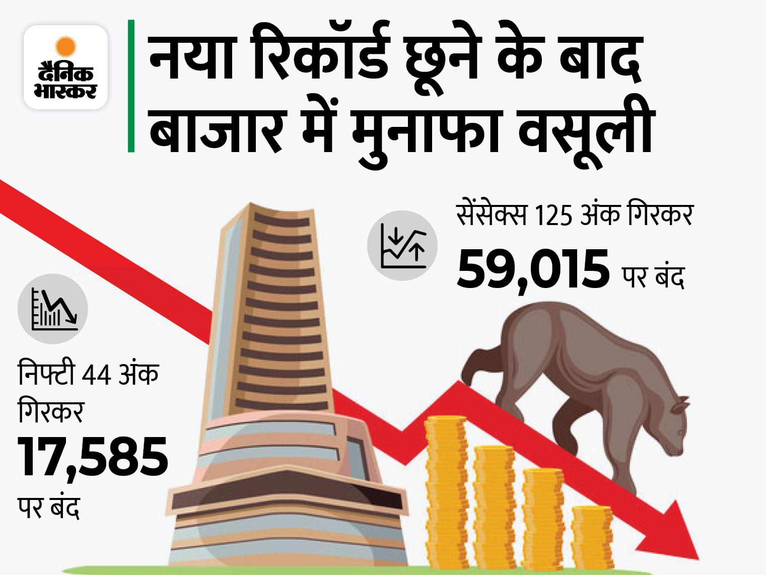 बाजार में मुनाफा वसूली, ऊपरी स्तर से सेंसेक्स 700 और निफ्टी 200 पॉइंट फिसला; बैंकिंग, मेटल शेयर्स गिरे बिजनेस,Business - Dainik Bhaskar