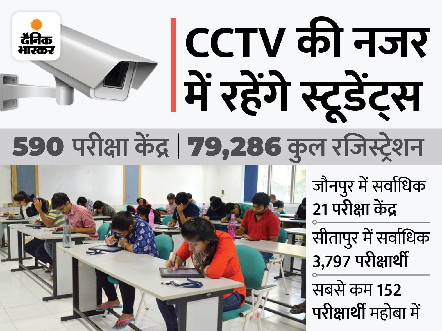STF की निगरानी में रहेंगे 75 जनपदों के 590 परीक्षा केंद्र; 80 हजार स्टूडेंट्स होंगे शामिल, पहले दिन हिंदी की परीक्षा खत्म|लखनऊ,Lucknow - Dainik Bhaskar