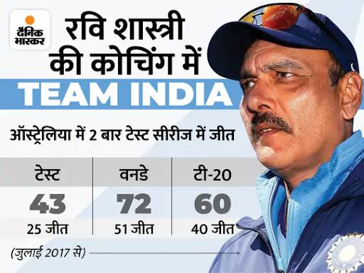 टीम इंडिया के हेड कोच बोले- पांच साल कोच के रूप में जो हासिल करना चाहते थे, उसमें कामयाब रहे क्रिकेट,Cricket - Dainik Bhaskar