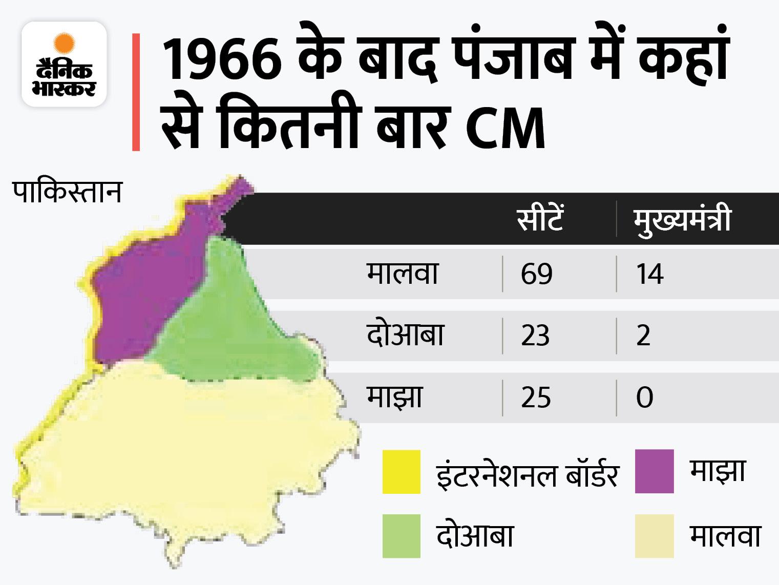 1995 में बेअंत सिंह की हत्या होने के बाद मालवा के नेता ही बनते रहे हैं मुख्यमंत्री, सूबे की 117 विधानसभा सीटों में से 69 इसी रीजन में चंडीगढ़,Chandigarh - Dainik Bhaskar