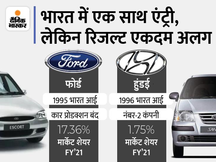 1995 में फोर्ड और 1996 में भारत आई हुंडई, लंबी महंगी कारों से फोर्ड को हुआ घाटा; सस्ती लग्जरी कारों से हुंडई बनी नंबर-2 कंपनी|टेक & ऑटो,Tech & Auto - Dainik Bhaskar