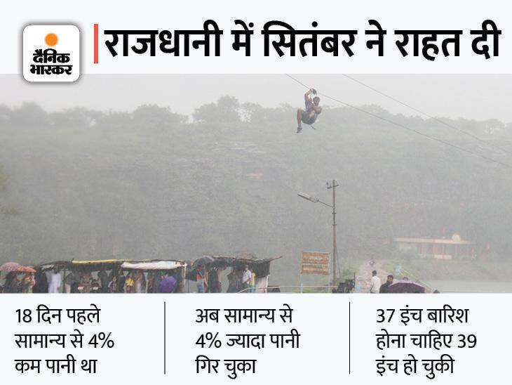 18 दिन में नवीबाग, शहर और कोलार में 8-8 इंच पानी गिरने से सेहत सुधरी; नतीजा केरवा डैम के गेट खुले, बैरसिया में सबसे कम 5 इंच पानी गिरा|भोपाल,Bhopal - Dainik Bhaskar