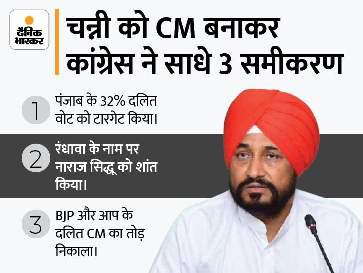 दलित नेता चरणजीत चन्नी नए मुख्यमंत्री होंगे, सुखजिंदर रंधावा और ब्रह्ममोहिंद्रा बनेंगे डिप्टी CM; कल सुबह 11 बजे शपथ ग्रहण|जालंधर,Jalandhar - Dainik Bhaskar
