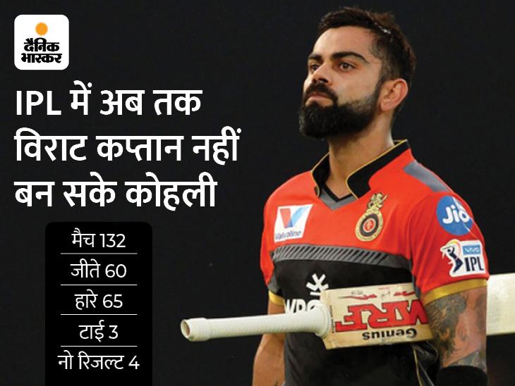 कोहली ने कहा- कप्तान के रूप में यह मेरा आखिरी IPL, टी-20 वर्ल्ड कप के बाद भारतीय टीम की कप्तानी भी छोड़ेंगे क्रिकेट,Cricket - Dainik Bhaskar