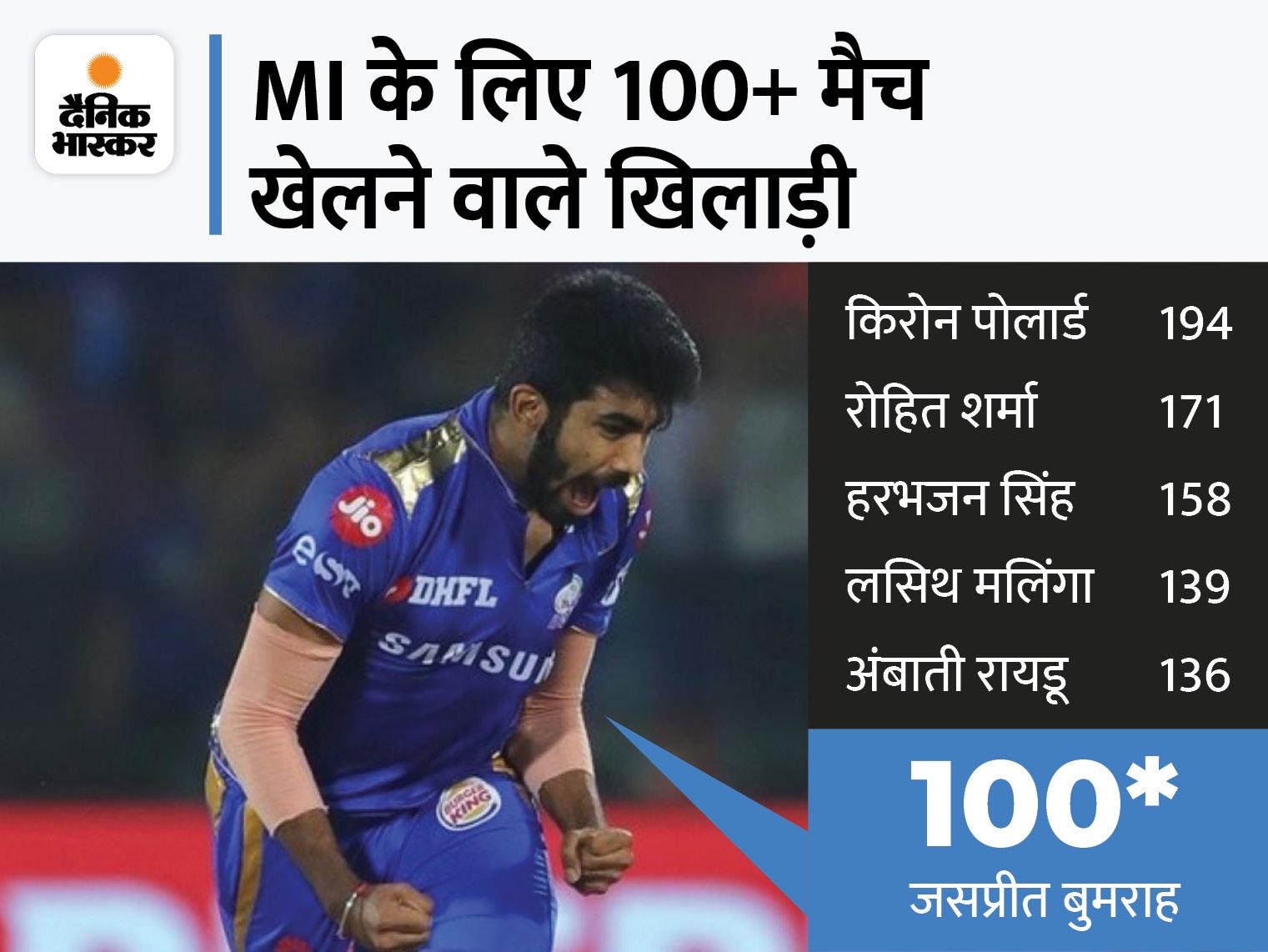 ये आंकड़े IPL और चैंपियंस लीग को मिलाकर है।