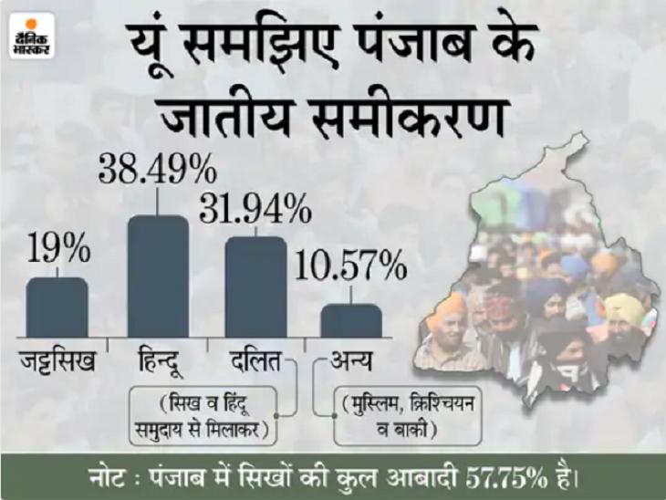 चरणजीत सिंह चन्नी सूबे के 17वें CM, कांग्रेस ने 32% दलित वोट बैंक पर निशाना साधा|जालंधर,Jalandhar - Dainik Bhaskar