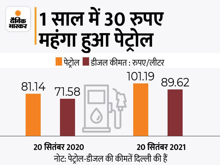 आने वाले दिनों में 3 रुपए तक महंगे हो सकते हैं पेट्रोल-डीजल, कच्चा तेल फिर 75 डॉलर पर पहुंचा|बिजनेस,Business - Dainik Bhaskar