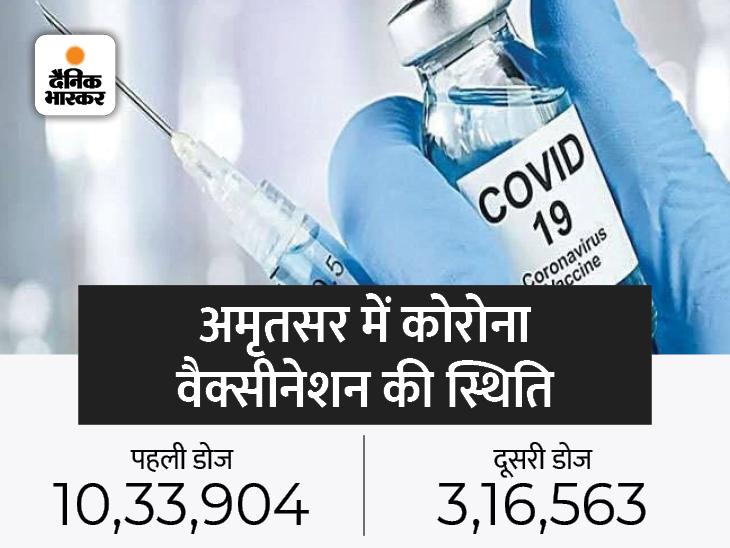 सितंबर के 19 दिनों में अगस्त के मुकाबले लगे 1.10 लाख ज्यादा टीके, यही रफ्तार रही तो पहली डोज का 100% लक्ष्य दूर नहीं|अमृतसर,Amritsar - Dainik Bhaskar