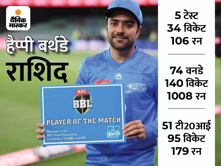 ICC वनडे रैंकिंग के टॉप-10 में शामिल होने वाले सबसे युवा खिलाड़ी, गेंद के साथ बल्ले से भी मचाते हैं धमाल|क्रिकेट,Cricket - Dainik Bhaskar