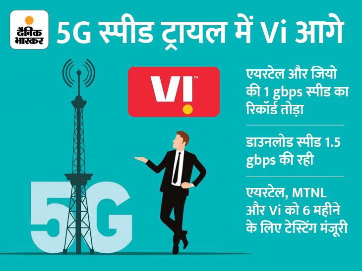 कंपनी ने 5G टेस्टिंग में 3.7 GB/सेकेंड स्पीड हासिल की, भारत में दूसरी टेलीकॉम कंपनी से सबसे तेज टेक & ऑटो,Tech & Auto - Dainik Bhaskar