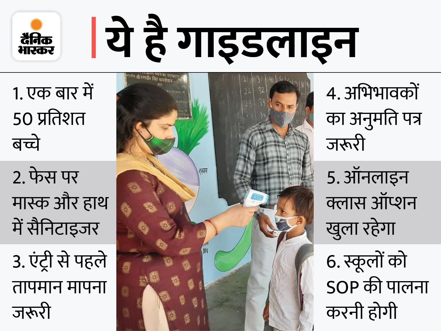 6 महीने से बंद पाठशालाओं में लौटी रौनक; एंट्री के लिए अभिभावकों की अनुमति जरूरी, SOP का पालन करने के निर्देश रेवाड़ी,Rewari - Dainik Bhaskar