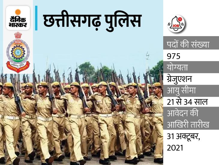 छत्तीसगढ़ पुलिस में सब इंस्पेक्टर और प्लाटून कमांडर सहित 975 पदों पर निकली भर्ती, ग्रेजुएट कैंडिडेट्स 31 अक्टूबर 2021 तक कर सकते हैं आवेदन|करिअर,Career - Dainik Bhaskar