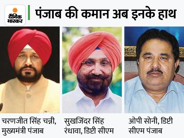 चन्नी ने दो डिप्टी CM रंधावा और सोनी के साथ शपथ ली; अमरिंदर के साथ आज नहीं होगी मुलाकात|जालंधर,Jalandhar - Dainik Bhaskar