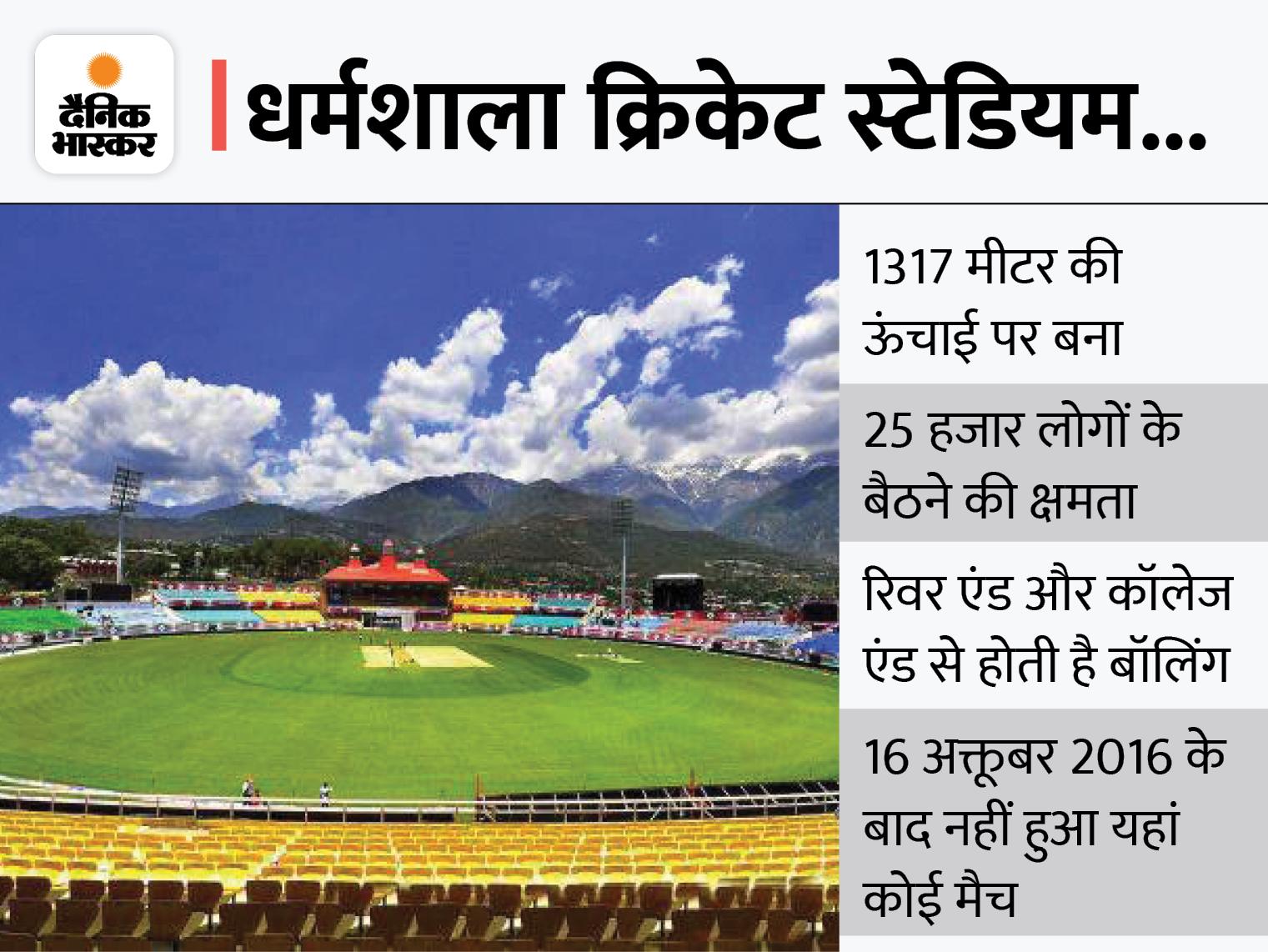BCCI की बैठक में लिया गया फैसला; धर्मशाला में 15 मार्च को खेला जाएगा भारत-श्रीलंका के बीच T20 मुकाबला|देश,National - Dainik Bhaskar