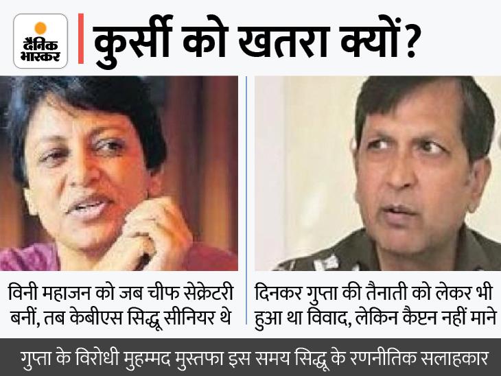 पंजाब का CM बदलने के बाद CS विनी महाजन और DGP दिनकर गुप्ता को लेकर चर्चाएं तेज, सबकी नजर मुख्यमंत्री चन्नी पर|जालंधर,Jalandhar - Dainik Bhaskar