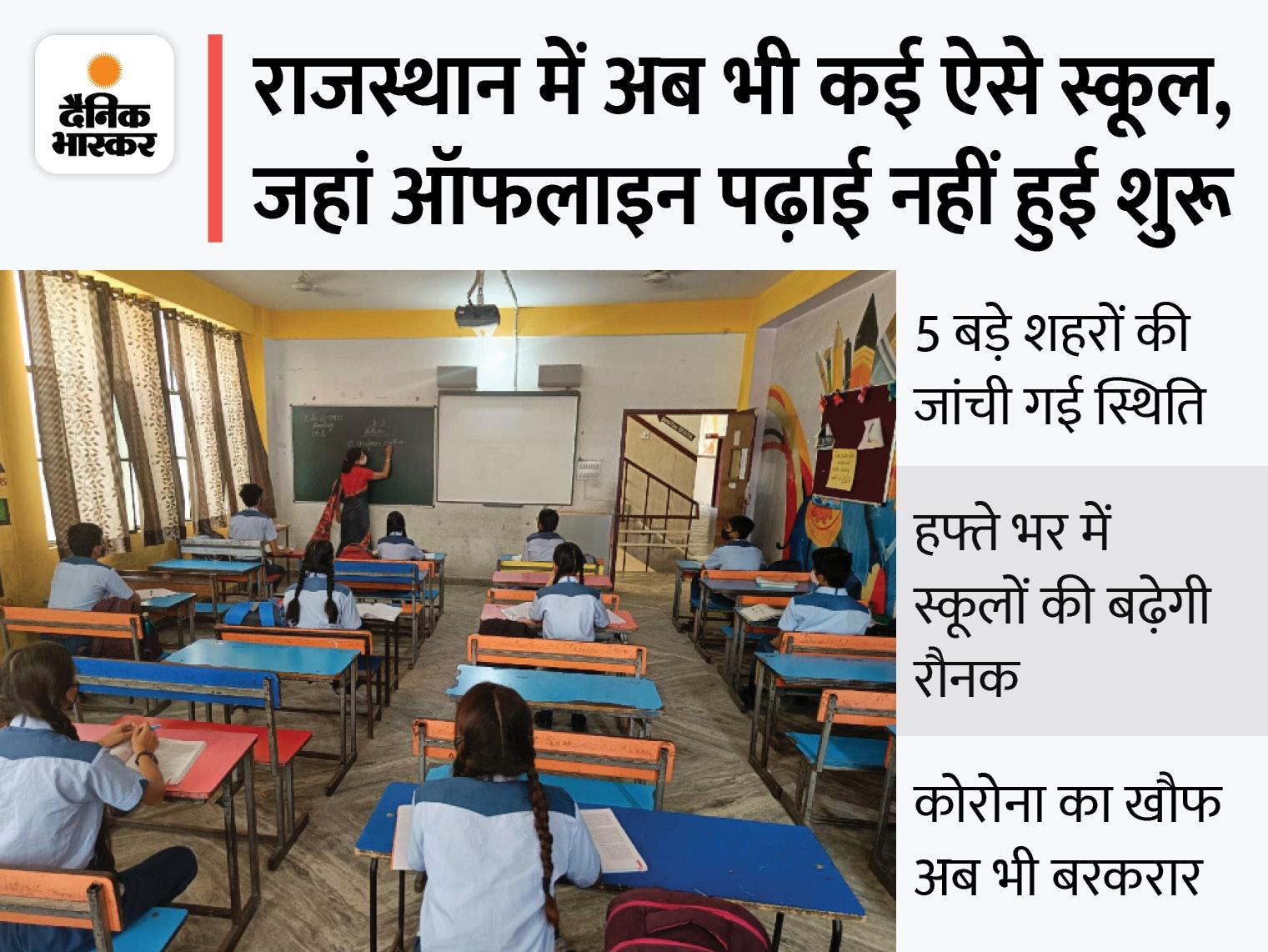 112 निजी, 30 सरकारी स्कूलों तक पहुंचा भास्कर, पहले दिन जयपुर में 15% स्टूडेंट पहुंचे; पेरेंट्स बोले- बच्चों की वैक्सीन आने पर भेजेंगे जयपुर,Jaipur - Dainik Bhaskar