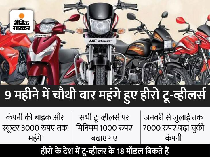 18 मॉडल पर नई कीमतें आज से लागू, अब सबसे सस्ती HF 100 बाइक 1000 रुपए महंगी हुई; लगातार कीमत बढ़ाने के बाद भी कंपनी नंबर-1 टेक & ऑटो,Tech & Auto - Dainik Bhaskar