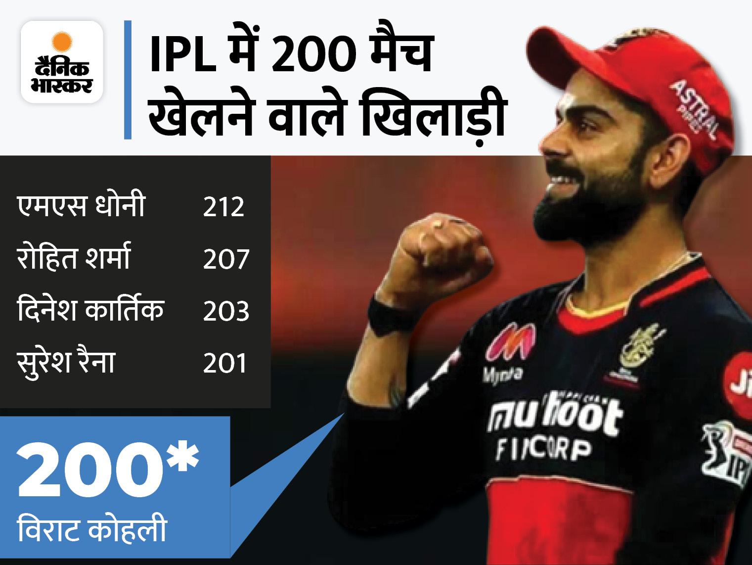 200 IPL मैचों तक विराट कोहली 6086 रन बना चुके हैं।