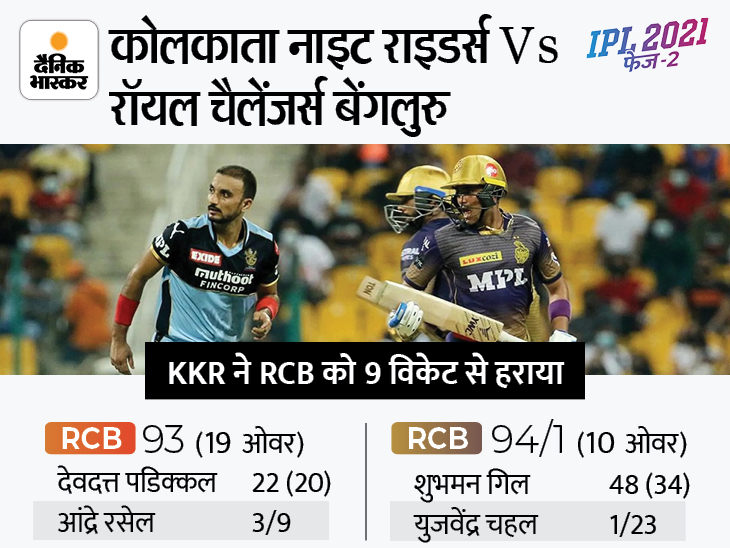 टारगेट का पीछा करते हुए KKR की RCB के खिलाफ सबसे बड़ी जीत, 10 ओवर पहले बेंगलुरु को 9 विकेट से हराया IPL 2021,IPL 2021 - Dainik Bhaskar