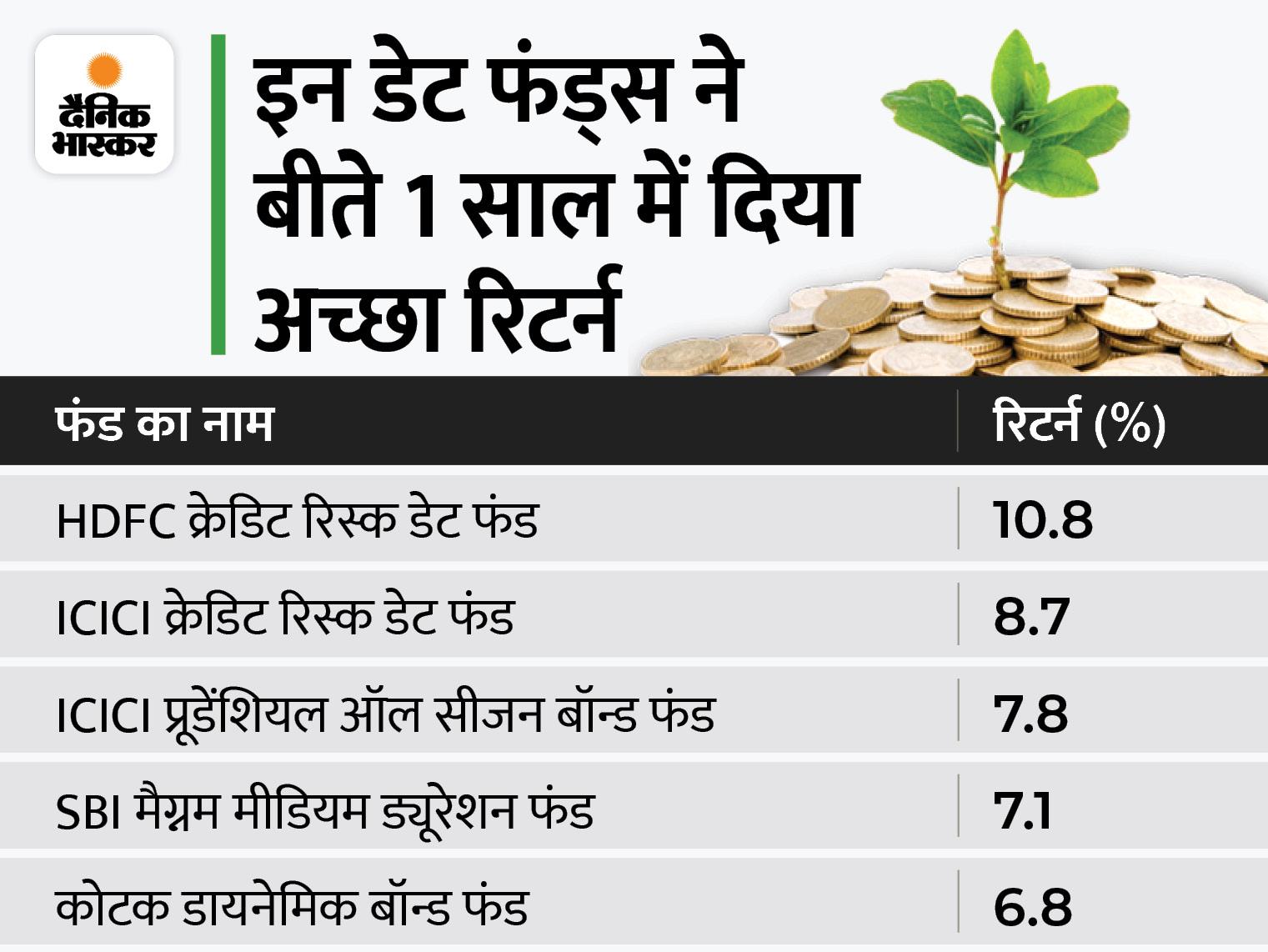 FD से ज्यादा रिटर्न के लिए डेट म्यूचुअल फंड में कर सकते हैं निवेश, इसने बीते 1 साल में दिया 11% तक का रिटर्न बिजनेस,Business - Dainik Bhaskar