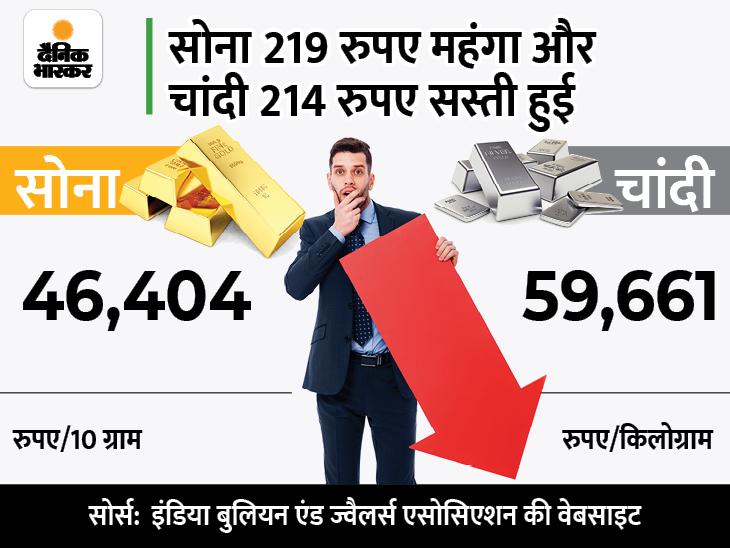 कल की गिरावट के बाद आज संभला सोना, चांदी फिसलकर 59,661 रुपए पर आई बिजनेस,Business - Dainik Bhaskar