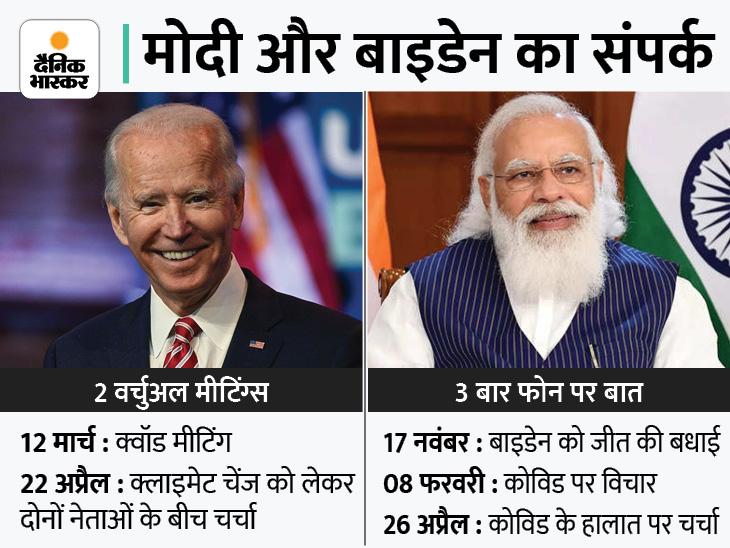 24 को बाइडेन से पहली बार आमने-सामने मुलाकात करेंगे प्रधानमंत्री मोदी, 23 को कमला हैरिस से बातचीत होगी|विदेश,International - Dainik Bhaskar