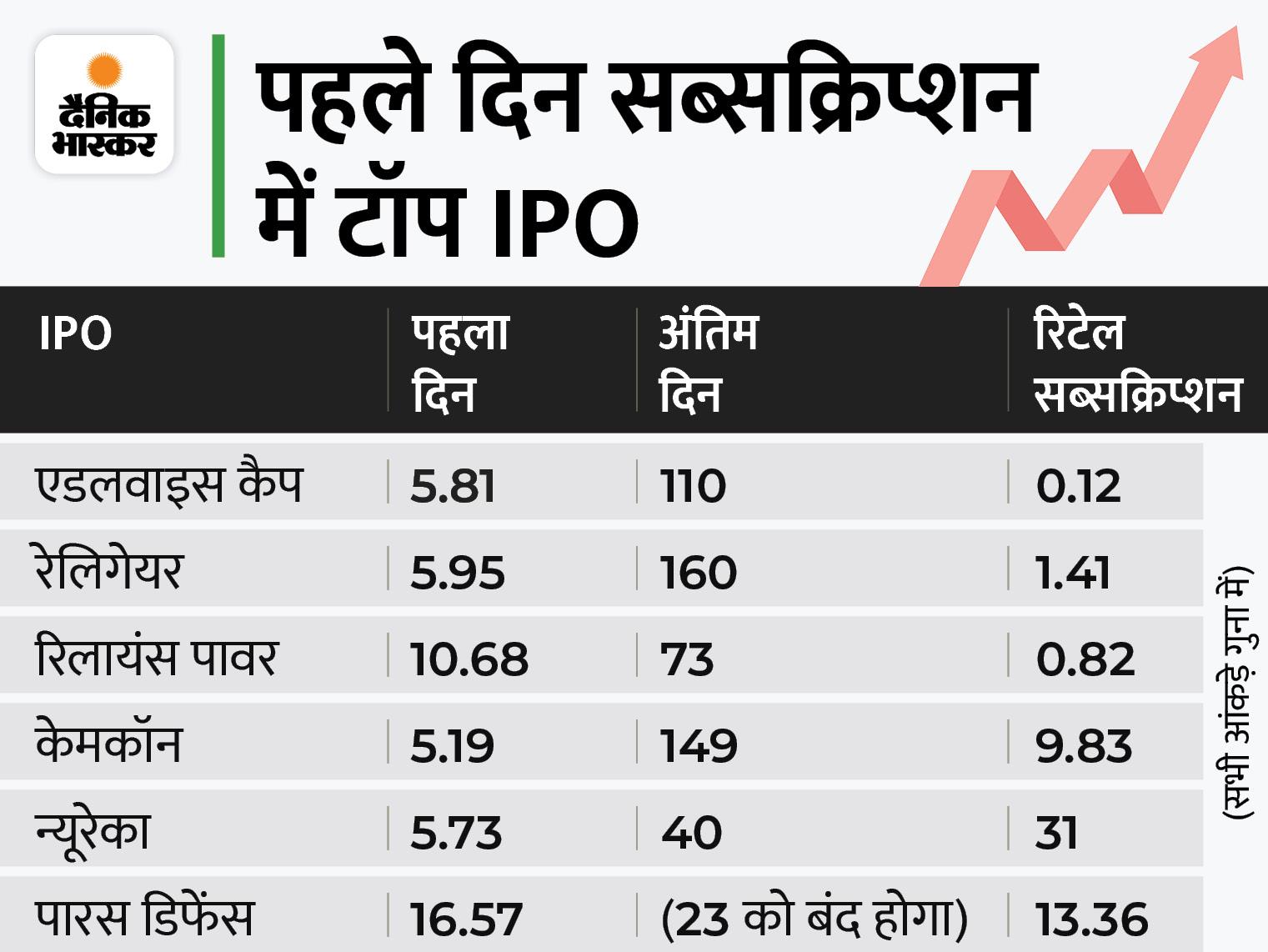 पहले दिन सब्सक्रिप्शन का तोड़ा रिकॉर्ड, 16.57 गुना भरा IPO, रिलायंस पावर 2008 में 10 गुना भरा था|बिजनेस,Business - Dainik Bhaskar