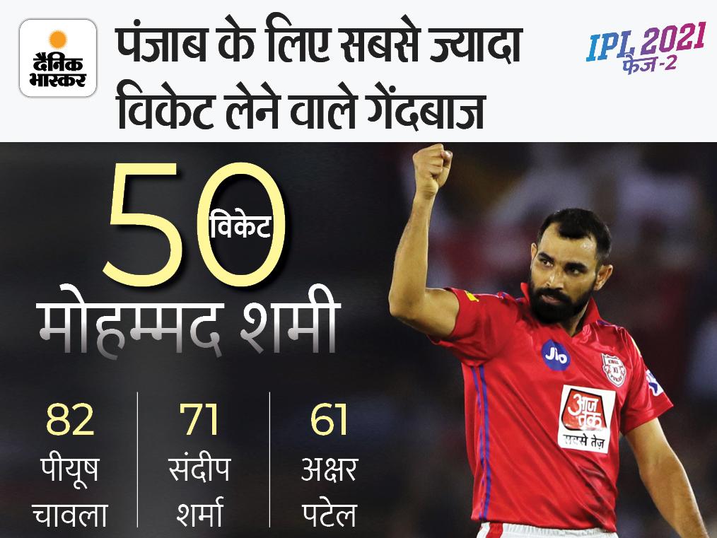 मोहम्मद शमी पंजाब किंग्स के लिए 50 IPL विकेट लेने वाले चौथे गेंदबाज बने।