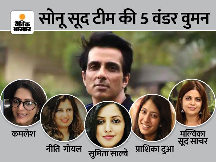 सोनू सूद की फेम से दूर उनकी टीम की ये पांच महिलाएं, अपने दम पर संभाल रहीं ये बड़ी जिम्मेदारियां|वुमन,Women - Dainik Bhaskar