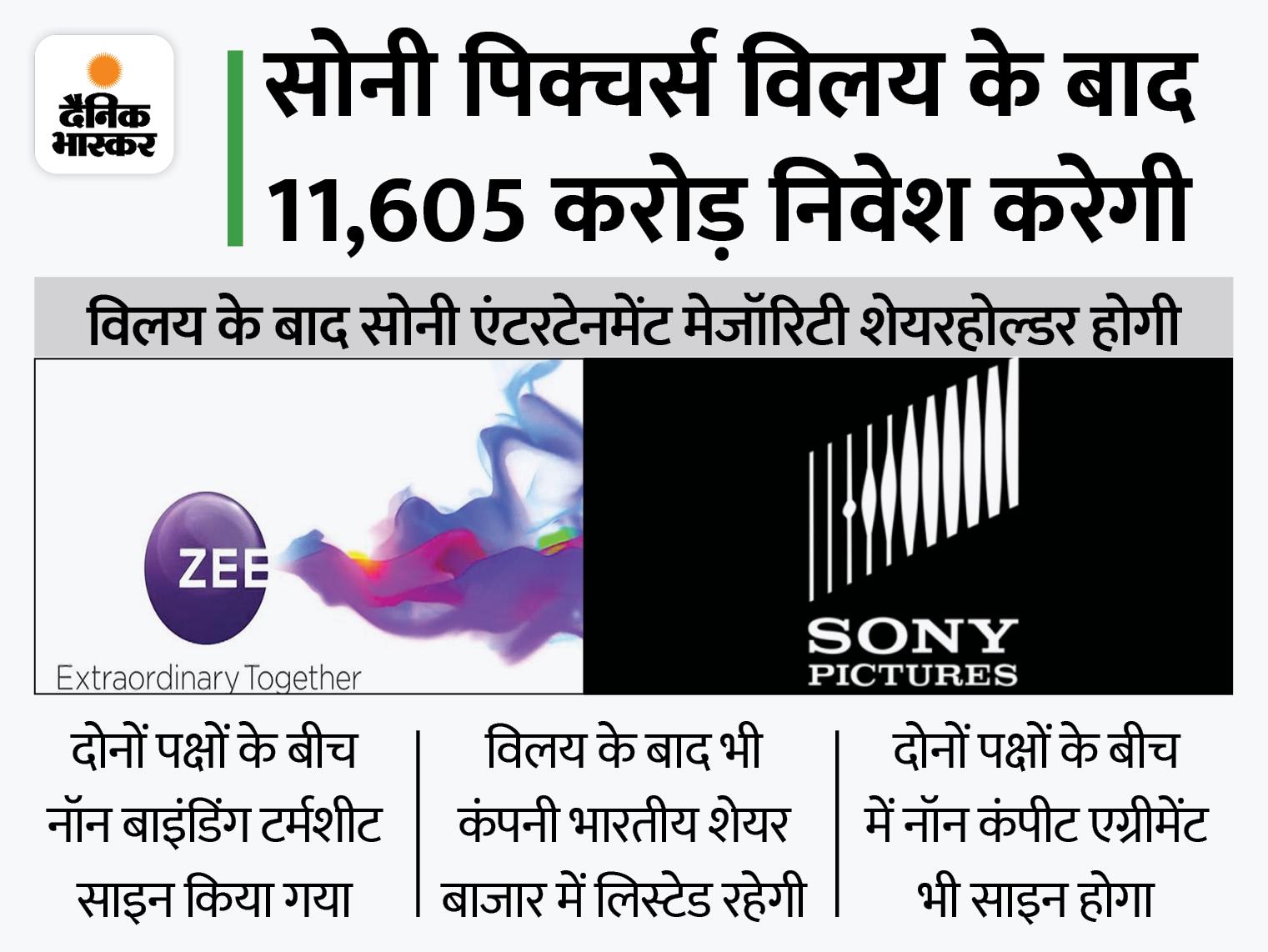 जी एंटरटेनमेंट का सोनी पिक्चर्स के साथ होगा मर्जर, बोर्ड ने दी मंजूरी; पुनीत गोयनका कंपनी के MD और CEO बने रहेंगे बिजनेस,Business - Dainik Bhaskar
