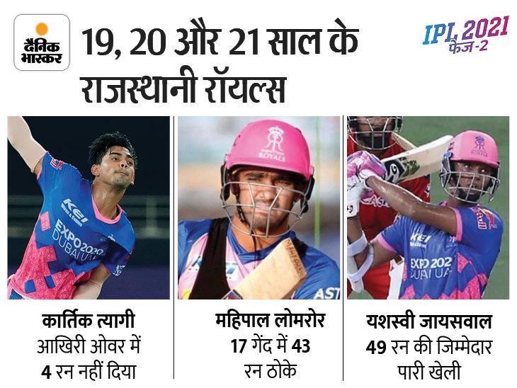 हारे हुए मैच को जिताने वाले RR की त्रिमूर्ति कार्तिक, महिपाल और यशस्वी में टीम इंडिया के लिए खेलने का माद्दा IPL 2021,IPL 2021 - Dainik Bhaskar