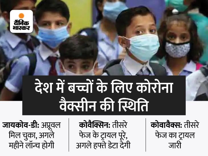 12 से 18 साल के बच्चों को अगले महीने से लगेगी कोरोना वैक्सीन, कैडिला की जायकोव-डी होगी लॉन्च देश,National - Dainik Bhaskar