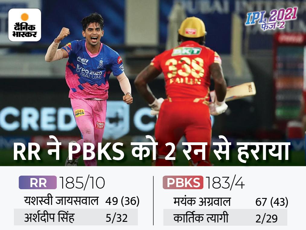 20 साल के कार्तिक त्यागी ने आखिरी 4 गेंद पर पलटा मैच, RR ने पंजाब को रोमांचक मुकाबले में 2 रन से हराया IPL 2021,IPL 2021 - Dainik Bhaskar
