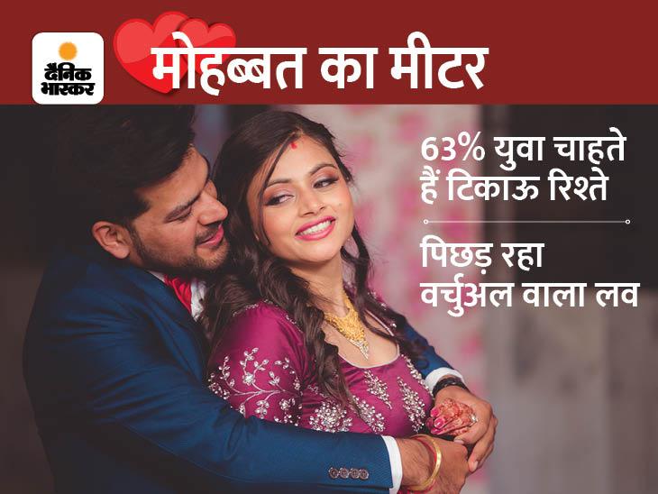 मोबाइल वाली मोहब्बत नहीं, 98 प्रतिशत को पसंद है बारिश में भीग-कर रोमांस रिलेशनशिप,Relationship - Dainik Bhaskar