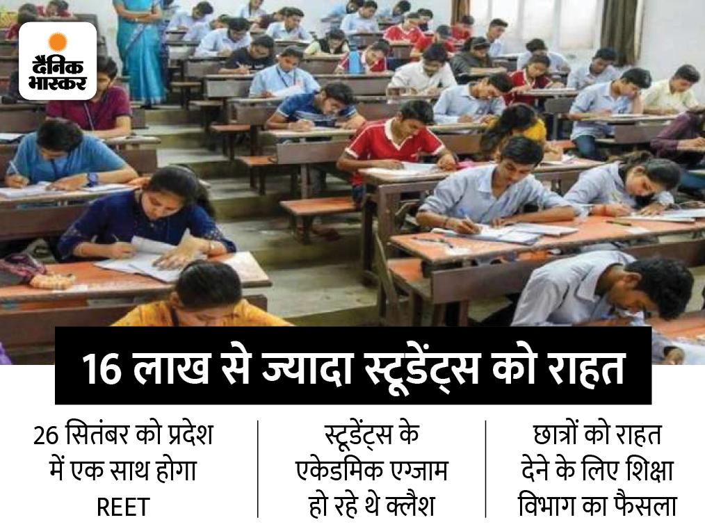 25 से 27 सितंबर तक होने वाले प्रदेश के सभी यूनिवर्सिटी के एग्जाम स्थगित, उच्च शिक्षा विभाग घोषित करेगा नई तारीख|REET 2021,REET 2021 - Dainik Bhaskar